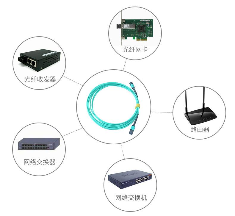 睿海光电产品应用场景