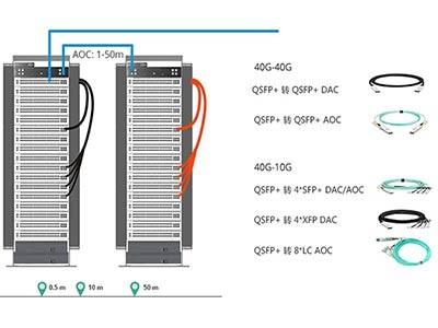 睿海光电40G布线低成本解决方案